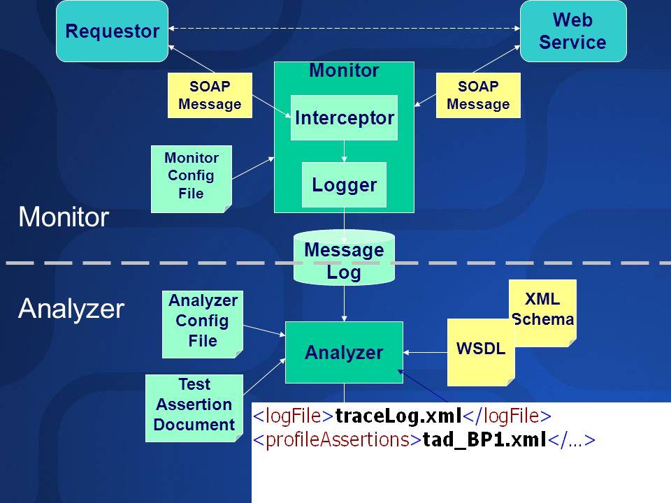 Monitor XML Schema Interceptor Message Log Requestor Web Service Analyzer WSDL SOAP Message SOAP Message Logger Conformance Report Monitor Config File Analyzer Config File Test Assertion Document Monitor Analyzer UDDI