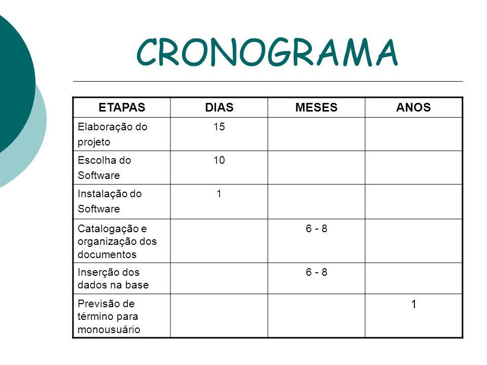 CRONOGRAMA ETAPASDIASMESESANOS Elaboração do projeto 15 Escolha do Software 10 Instalação do Software 1 Catalogação e organização dos documentos 6 - 8