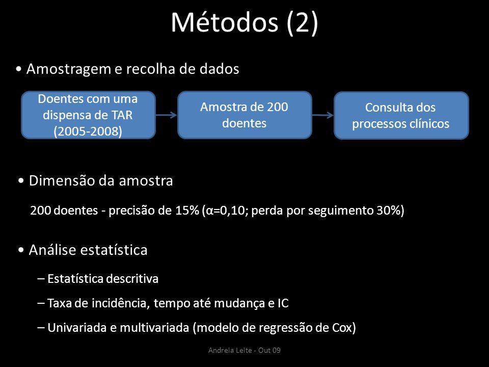 Métodos (2) Amostragem e recolha de dados Doentes com uma dispensa de TAR (2005-2008) Amostra de 200 doentes Consulta dos processos clínicos Dimensão