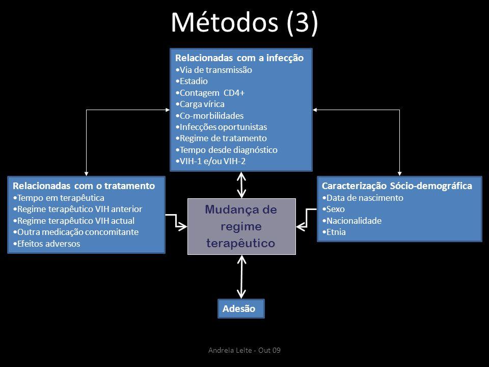 Métodos (3) Relacionadas com a infecção Via de transmissão Estadio Contagem CD4+ Carga vírica Co-morbilidades Infecções oportunistas Regime de tratame