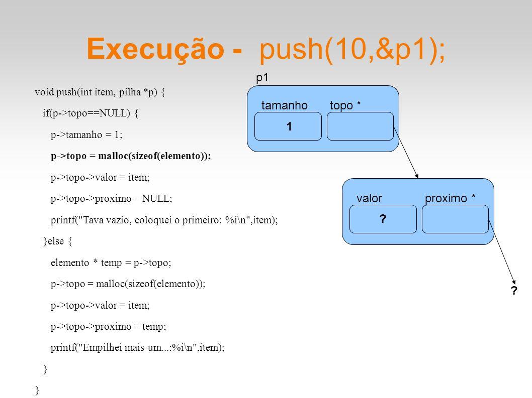 Execução - push(10,&p1); void push(int item, pilha *p) { if(p->topo==NULL) { p->tamanho = 1; p->topo = malloc(sizeof(elemento)); p->topo->valor = item; p->topo->proximo = NULL; printf( Tava vazio, coloquei o primeiro: %i\n ,item); }else { elemento * temp = p->topo; p->topo = malloc(sizeof(elemento)); p->topo->valor = item; p->topo->proximo = temp; printf( Empilhei mais um...:%i\n ,item); } tamanhotopo * p1 1 .