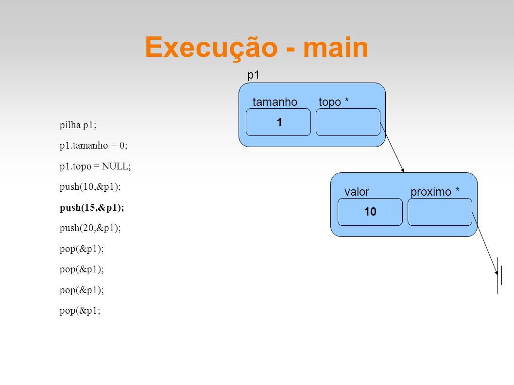 Execução - main pilha p1; p1.tamanho = 0; p1.topo = NULL; push(10,&p1); push(15,&p1); push(20,&p1); pop(&p1); pop(&p1; tamanhotopo * p1 1 10 valorprox