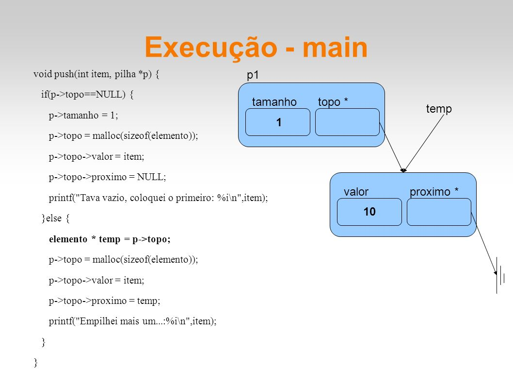 Execução - main tamanhotopo * p1 1 10 valorproximo * void push(int item, pilha *p) { if(p->topo==NULL) { p->tamanho = 1; p->topo = malloc(sizeof(elemento)); p->topo->valor = item; p->topo->proximo = NULL; printf( Tava vazio, coloquei o primeiro: %i\n ,item); }else { elemento * temp = p->topo; p->topo = malloc(sizeof(elemento)); p->topo->valor = item; p->topo->proximo = temp; printf( Empilhei mais um...:%i\n ,item); } temp
