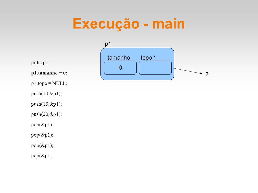 Execução - main pilha p1; p1.tamanho = 0; p1.topo = NULL; push(10,&p1); push(15,&p1); push(20,&p1); pop(&p1); pop(&p1; tamanhotopo * p1 0 ?