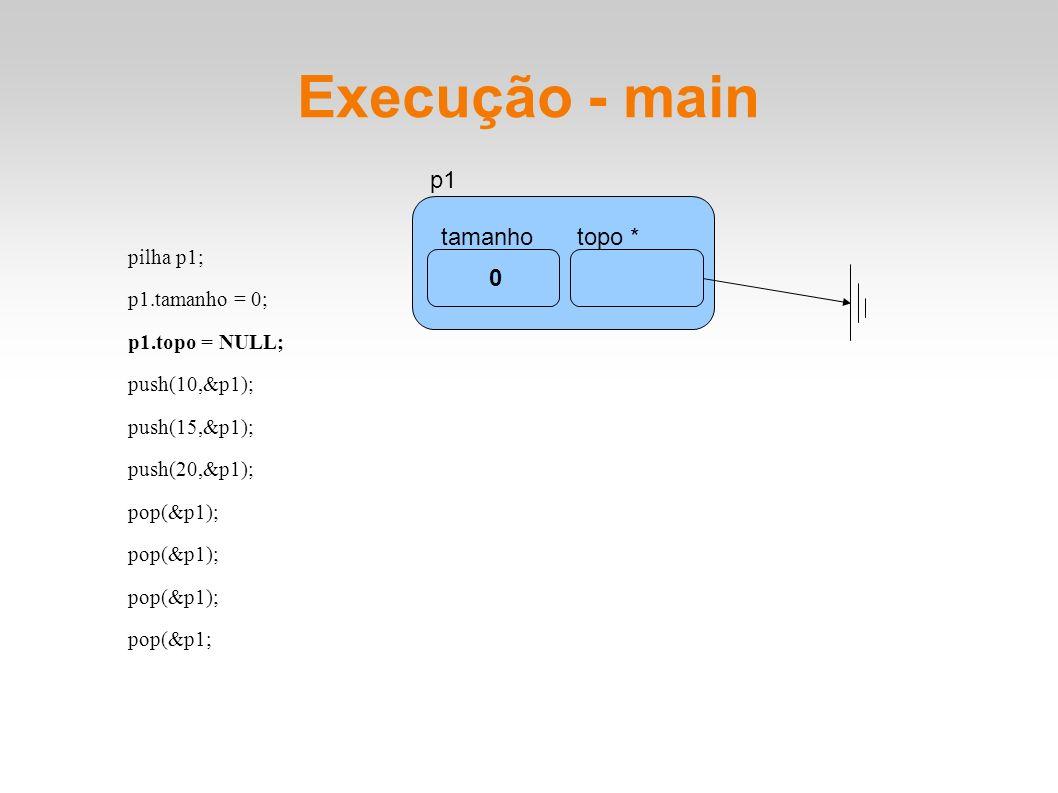 Execução - main pilha p1; p1.tamanho = 0; p1.topo = NULL; push(10,&p1); push(15,&p1); push(20,&p1); pop(&p1); pop(&p1; tamanhotopo * p1 0