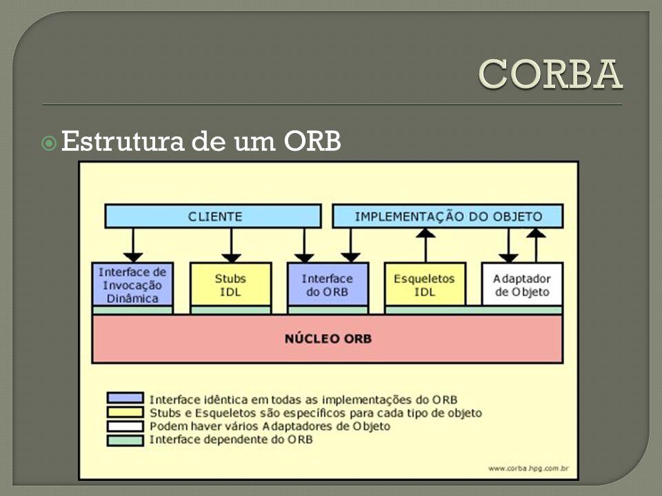 Estrutura de um ORB