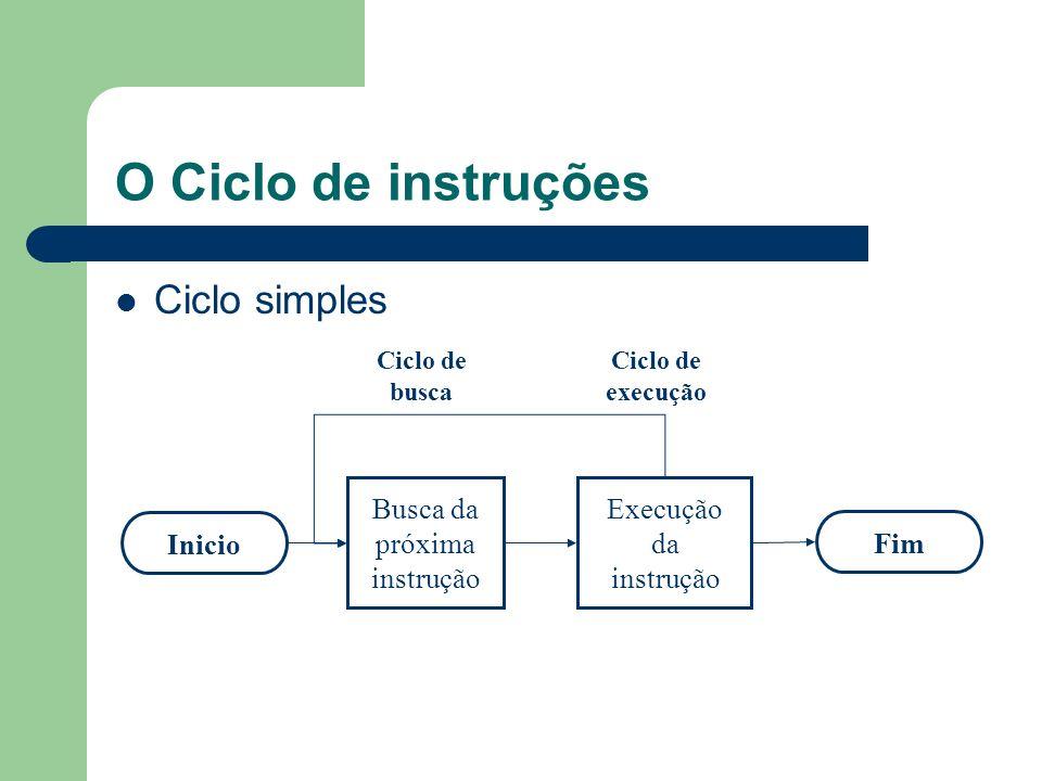 O Ciclo de instruções Ciclo simples InicioFim Busca da próxima instrução Execução da instrução Ciclo de busca Ciclo de execução