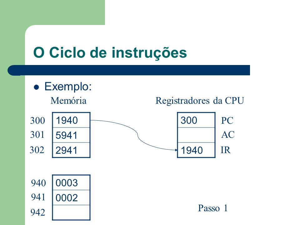 O Ciclo de instruções Exemplo: 1940 5941 2941 0003 0002 300 1940 300 301 302 940 941 942 PC AC IR MemóriaRegistradores da CPU Passo 1