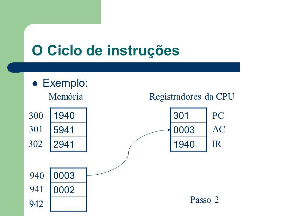 O Ciclo de instruções Exemplo: 1940 5941 2941 0003 0002 301 0003 1940 300 301 302 940 941 942 PC AC IR MemóriaRegistradores da CPU Passo 2