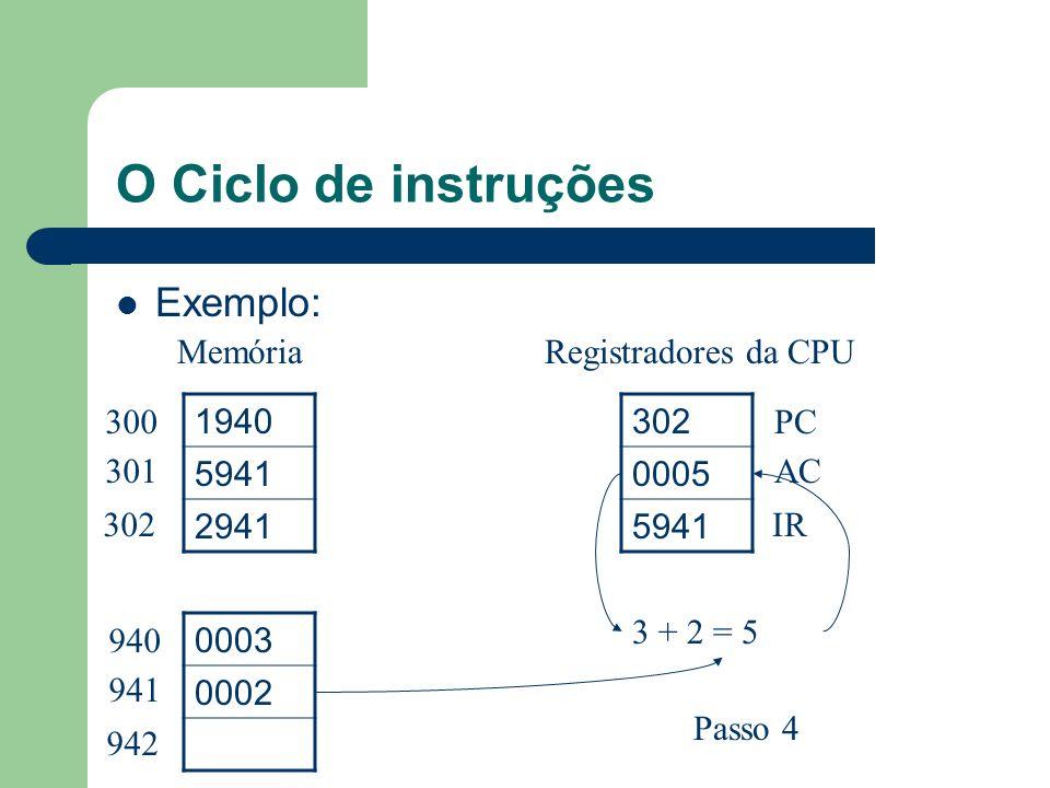 O Ciclo de instruções Exemplo: 1940 5941 2941 0003 0002 302 0005 5941 300 301 302 940 941 942 PC AC IR MemóriaRegistradores da CPU Passo 4 3 + 2 = 5