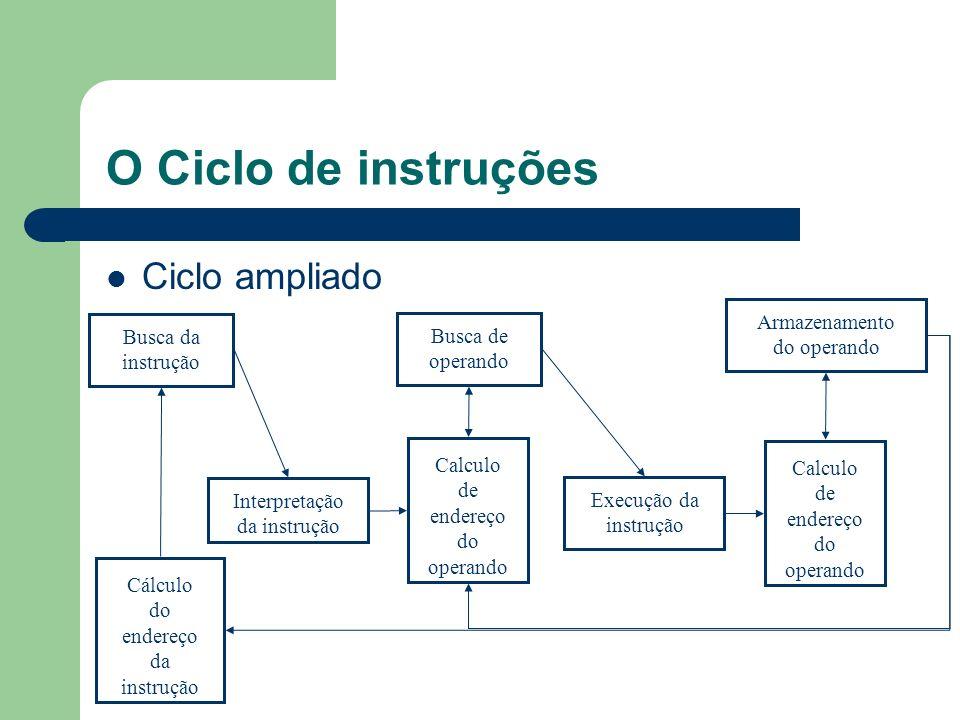 O Ciclo de instruções Ciclo ampliado Busca da instrução Execução da instrução Interpretação da instrução Calculo de endereço do operando Busca de oper