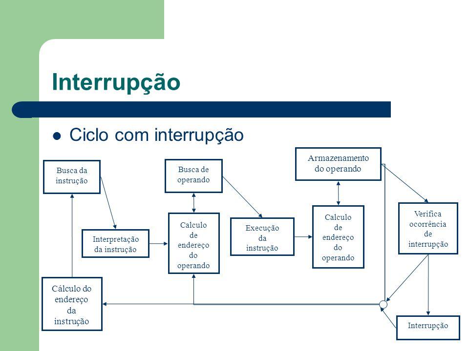 Interrupção Ciclo com interrupção Busca da instrução Execução da instrução Interpretação da instrução Calculo de endereço do operando Busca de operand