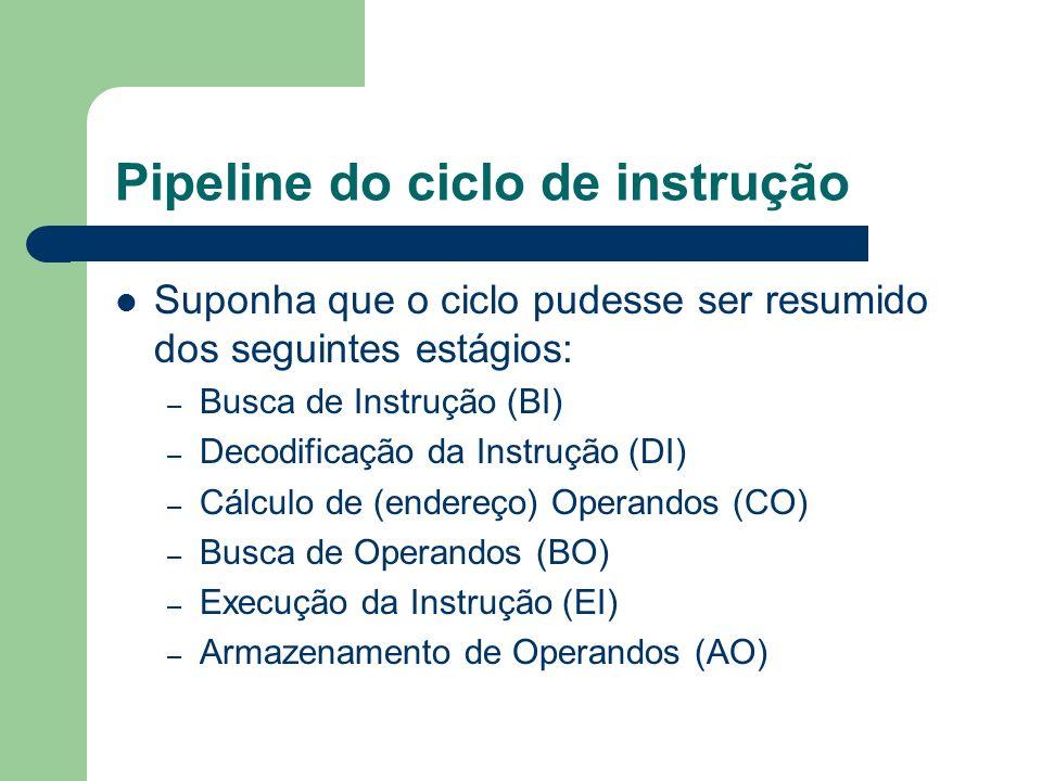 Pipeline do ciclo de instrução Suponha que o ciclo pudesse ser resumido dos seguintes estágios: – Busca de Instrução (BI) – Decodificação da Instrução