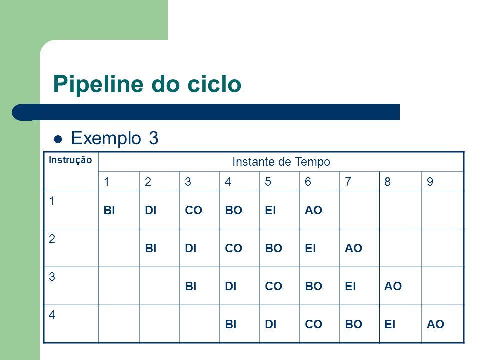 Pipeline do ciclo Exemplo 3 Instrução Instante de Tempo 123456789 1 BIDICOBOEIAO 2 BIDICOBOEIAO 3 BIDICOBOEIAO 4 BIDICOBOEIAO
