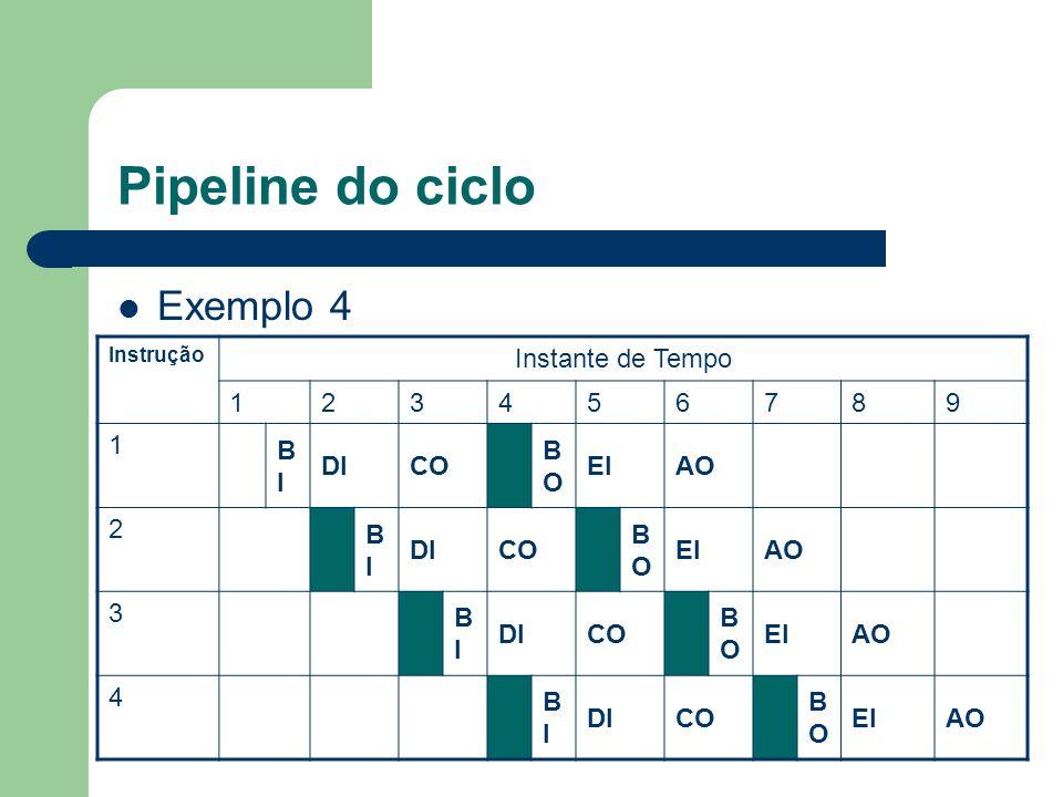 Pipeline do ciclo Exemplo 4 Instrução Instante de Tempo 123456789 1 BIBI DICO BOBO EIAO 2 BIBI DICO BOBO EIAO 3 BIBI DICO BOBO EIAO 4 BIBI DICO BOBO E