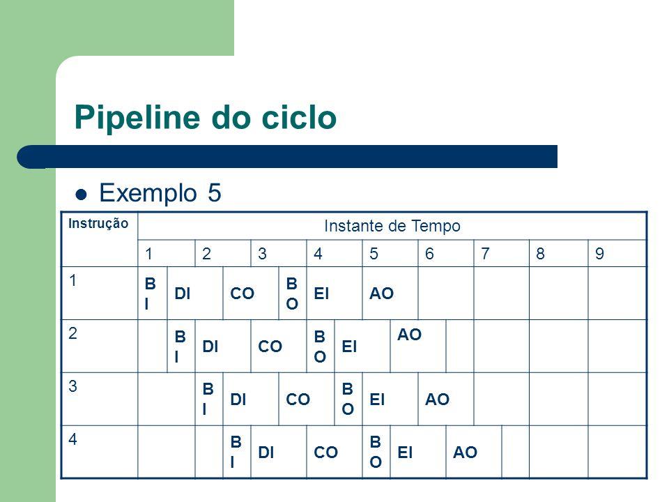 Pipeline do ciclo Exemplo 5 Instrução Instante de Tempo 123456789 1 BIBI DICO BOBO EIAO 2 BIBI DICO BOBO EI AO 3 BIBI DICO BOBO EIAO 4 BIBI DICO BOBO