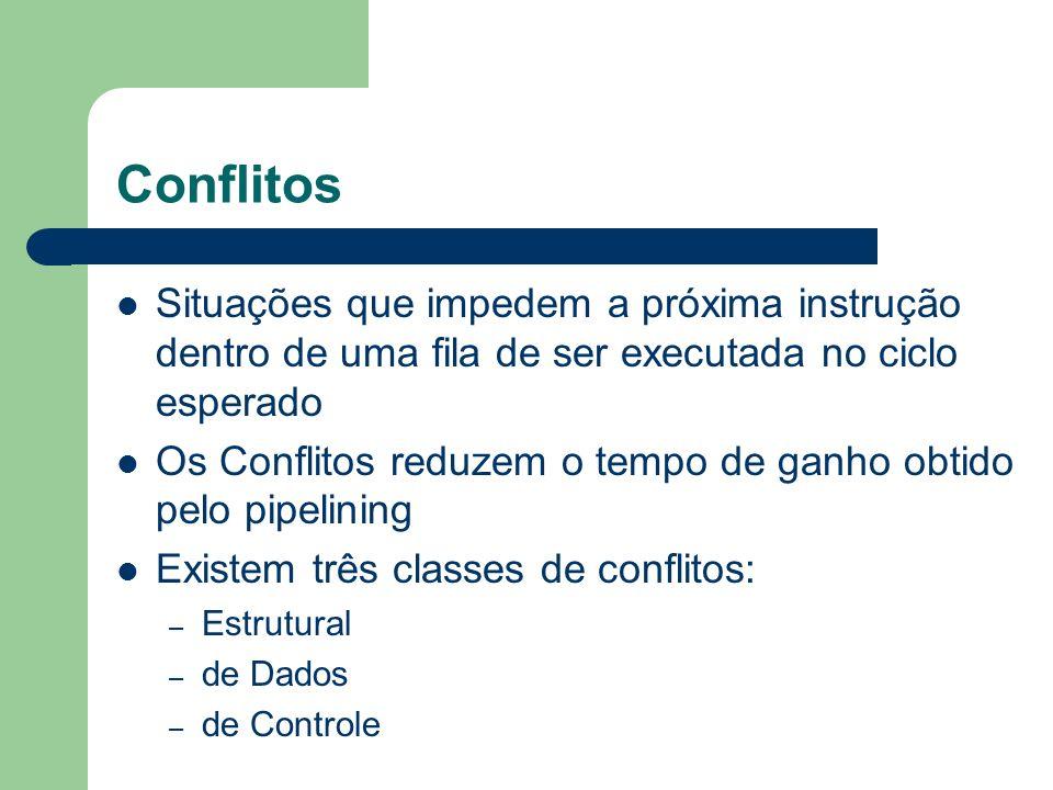 Conflitos Situações que impedem a próxima instrução dentro de uma fila de ser executada no ciclo esperado Os Conflitos reduzem o tempo de ganho obtido
