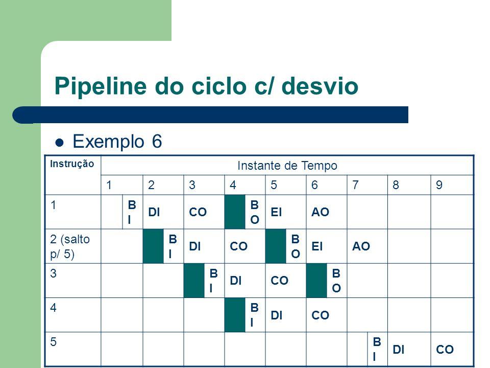 Pipeline do ciclo c/ desvio Exemplo 6 Instrução Instante de Tempo 123456789 1 BIBI DICO BOBO EIAO 2 (salto p/ 5) BIBI DICO BOBO EIAO 3 BIBI DICO BOBO