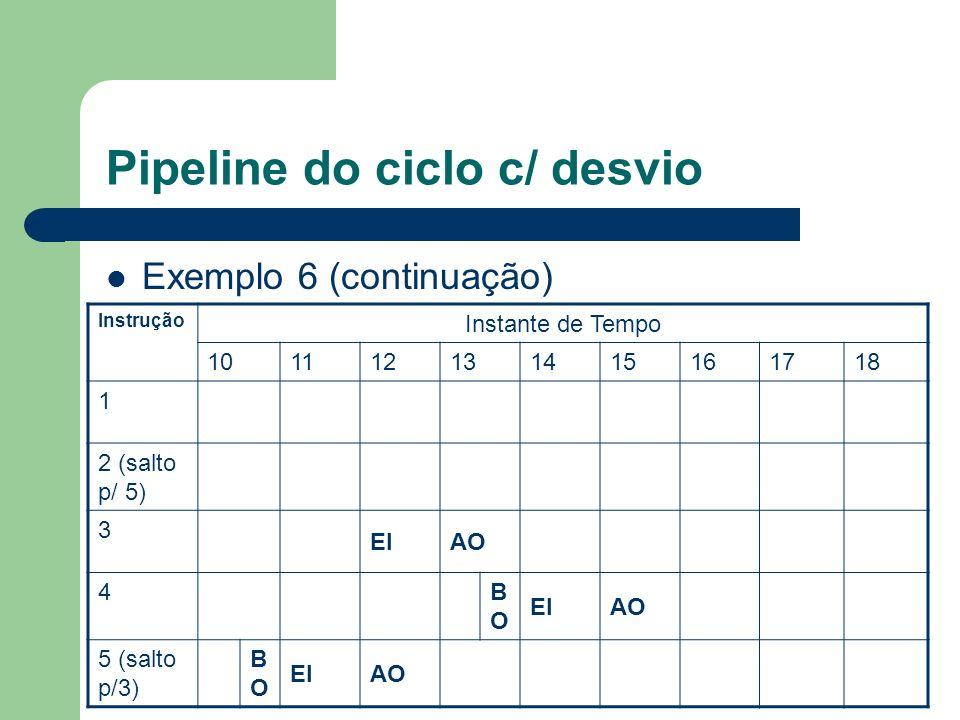 Pipeline do ciclo c/ desvio Exemplo 6 (continuação) Instrução Instante de Tempo 101112131415161718 1 2 (salto p/ 5) 3 EIAO 4 BOBO EIAO 5 (salto p/3) B