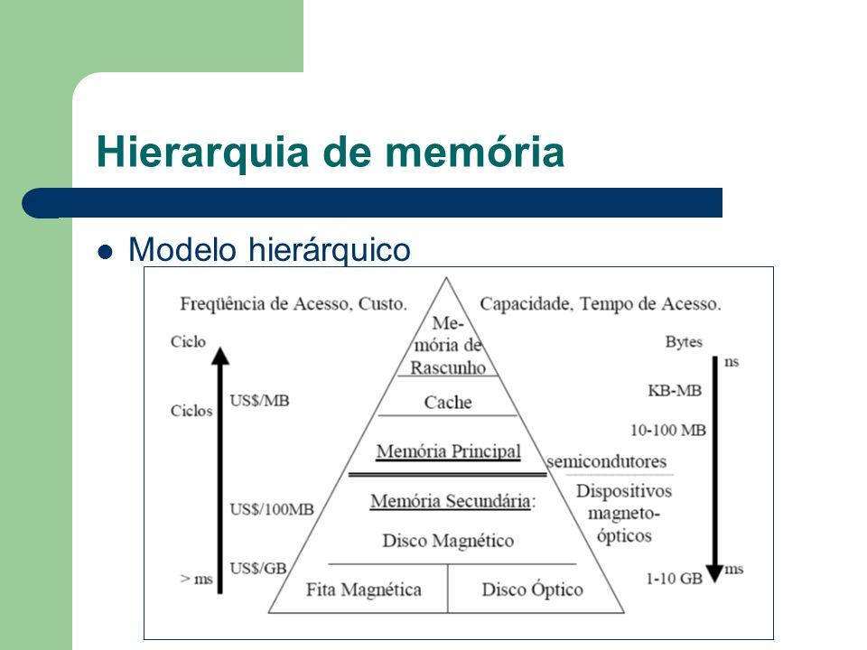 Hierarquia de memória Modelo hierárquico