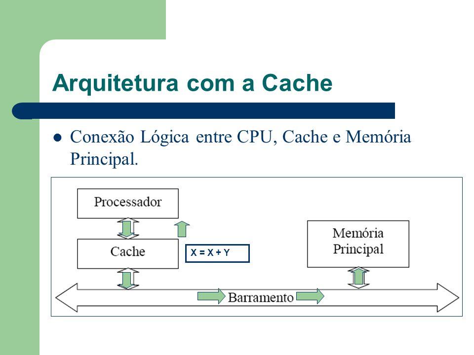 Arquitetura com a Cache Conexão Lógica entre CPU, Cache e Memória Principal. X = X + Y
