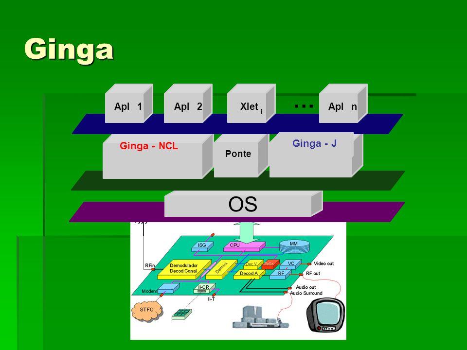 Ginga OS Ponte Procedural Apl1 2Xlet i Apln … Ginga - NCL Ginga - J
