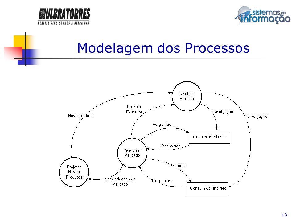 20 Modelagem dos Processos
