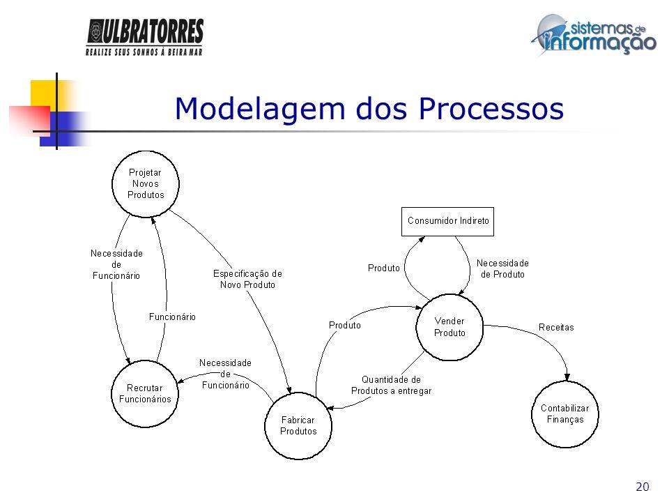 21 Modelagem dos Processos