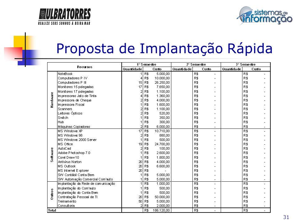 32 Proposta de Implantação Moderada