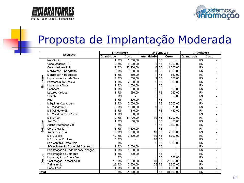 33 Proposta de Implantação Lenta