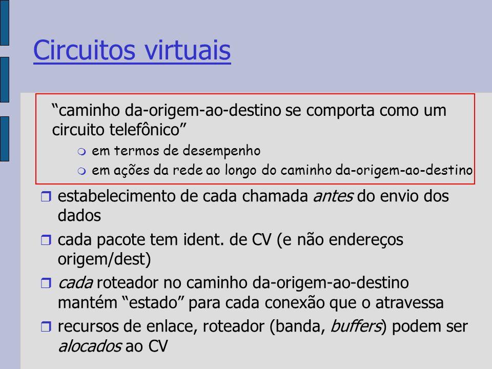 Circuitos virtuais estabelecimento de cada chamada antes do envio dos dados cada pacote tem ident.