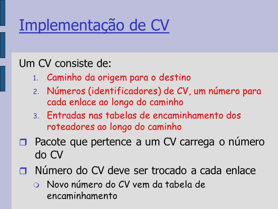 Implementação de CV Um CV consiste de: 1. Caminho da origem para o destino 2.