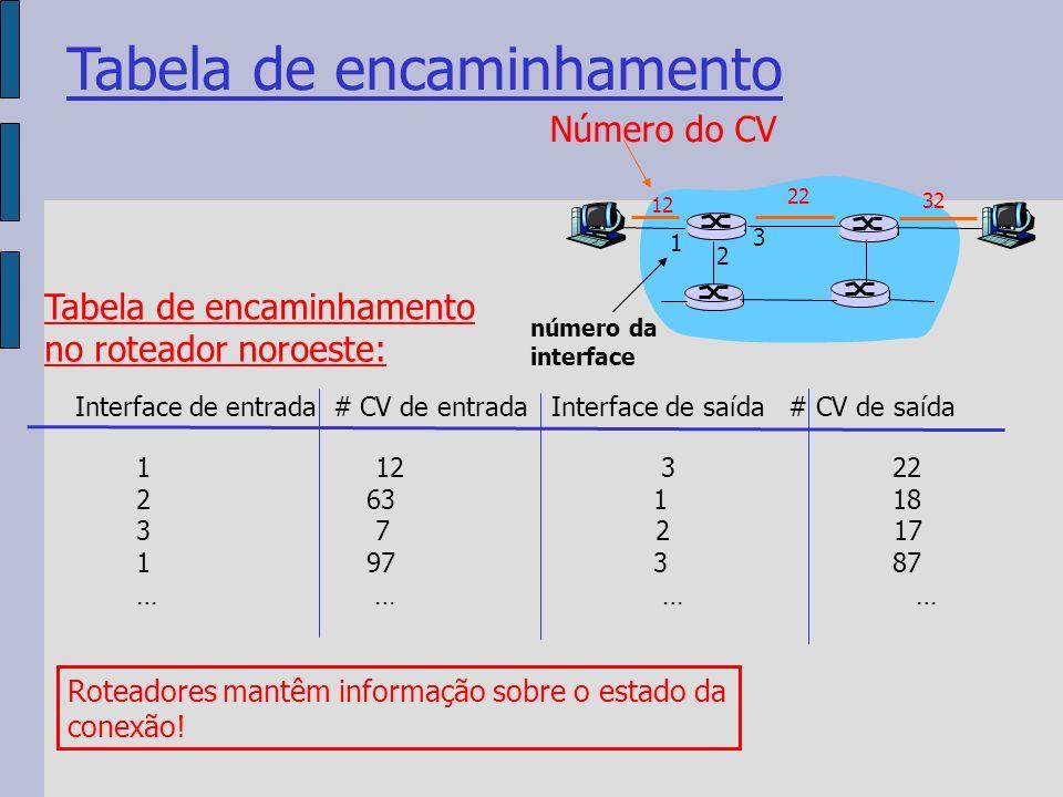 Tabela de encaminhamento 12 22 32 1 2 3 Número do CV número da interface Interface de entrada # CV de entrada Interface de saída # CV de saída 1 12 3 22 2 63 1 18 3 7 2 17 1 97 3 87 … … Tabela de encaminhamento no roteador noroeste: Roteadores mantêm informação sobre o estado da conexão!
