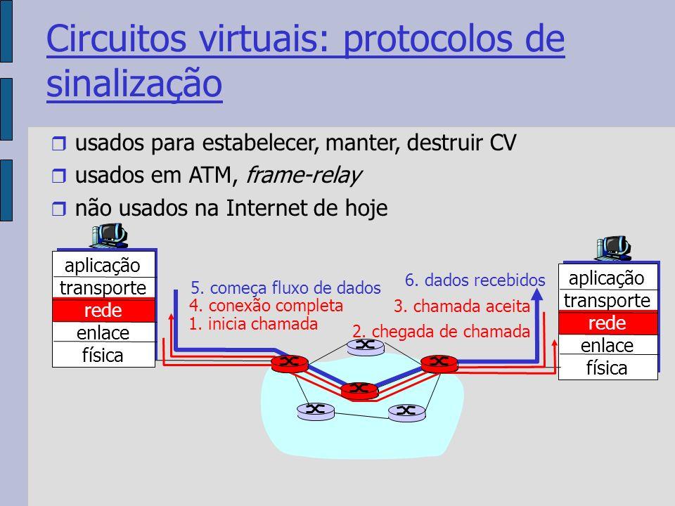Circuitos virtuais: protocolos de sinalização usados para estabelecer, manter, destruir CV usados em ATM, frame-relay não usados na Internet de hoje aplicação transporte rede enlace física aplicação transporte rede enlace física 1.