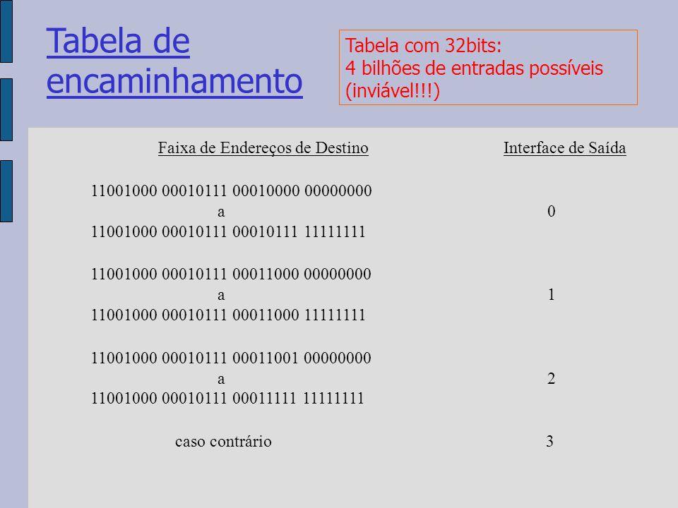 Tabela de encaminhamento Faixa de Endereços de Destino Interface de Saída 11001000 00010111 00010000 00000000 a 0 11001000 00010111 00010111 11111111 11001000 00010111 00011000 00000000 a 1 11001000 00010111 00011000 11111111 11001000 00010111 00011001 00000000 a 2 11001000 00010111 00011111 11111111 caso contrário 3 Tabela com 32bits: 4 bilhões de entradas possíveis (inviável!!!)