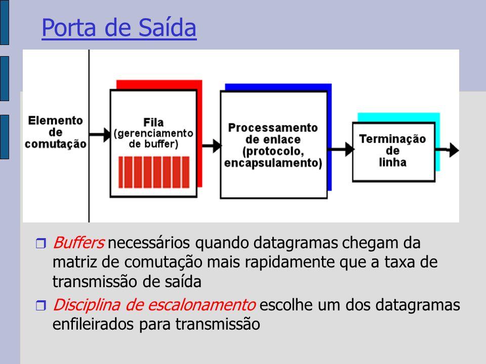 Porta de Saída Buffers necessários quando datagramas chegam da matriz de comutação mais rapidamente que a taxa de transmissão de saída Disciplina de escalonamento escolhe um dos datagramas enfileirados para transmissão