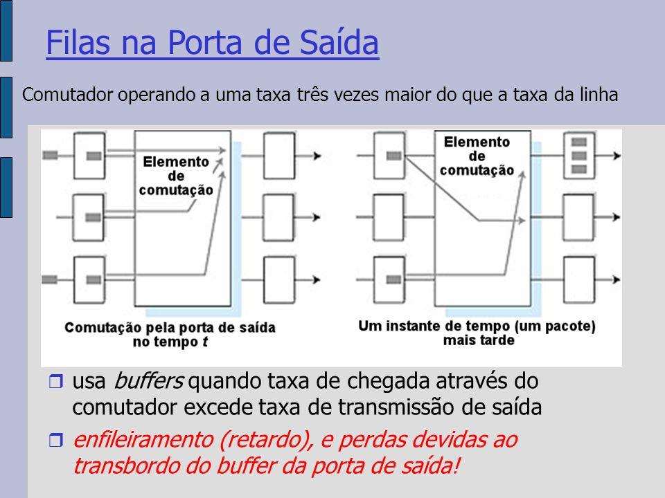 Filas na Porta de Saída usa buffers quando taxa de chegada através do comutador excede taxa de transmissão de saída enfileiramento (retardo), e perdas devidas ao transbordo do buffer da porta de saída.