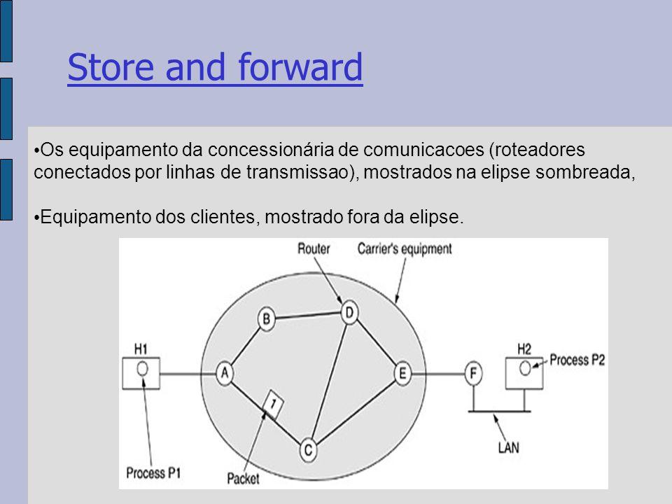 Store and forward Os equipamento da concessionária de comunicacoes (roteadores conectados por linhas de transmissao), mostrados na elipse sombreada, Equipamento dos clientes, mostrado fora da elipse.