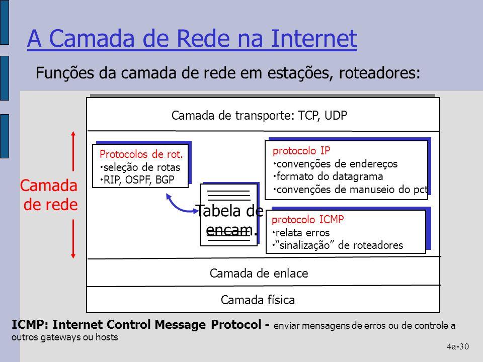 4a-30 A Camada de Rede na Internet Tabela de encam.