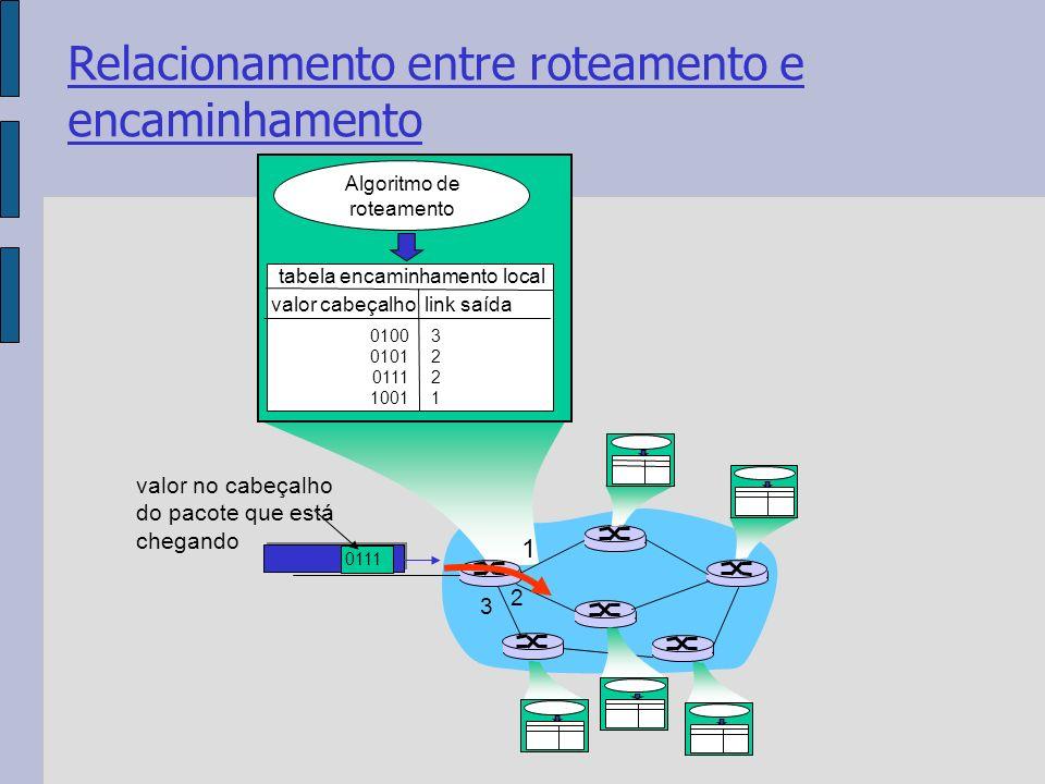 1 2 3 0111 valor no cabeçalho do pacote que está chegando Algoritmo de roteamento tabela encaminhamento local valor cabeçalho link saída 0100 0101 0111 1001 32213221 Relacionamento entre roteamento e encaminhamento