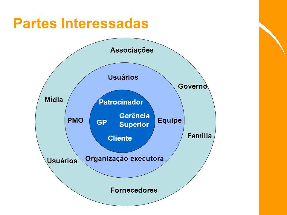 Partes Interessadas Patrocinador Gerência Superior GP Cliente Usuários PMOEquipe Organização executora Associações Mídia Usuários Família Fornecedores