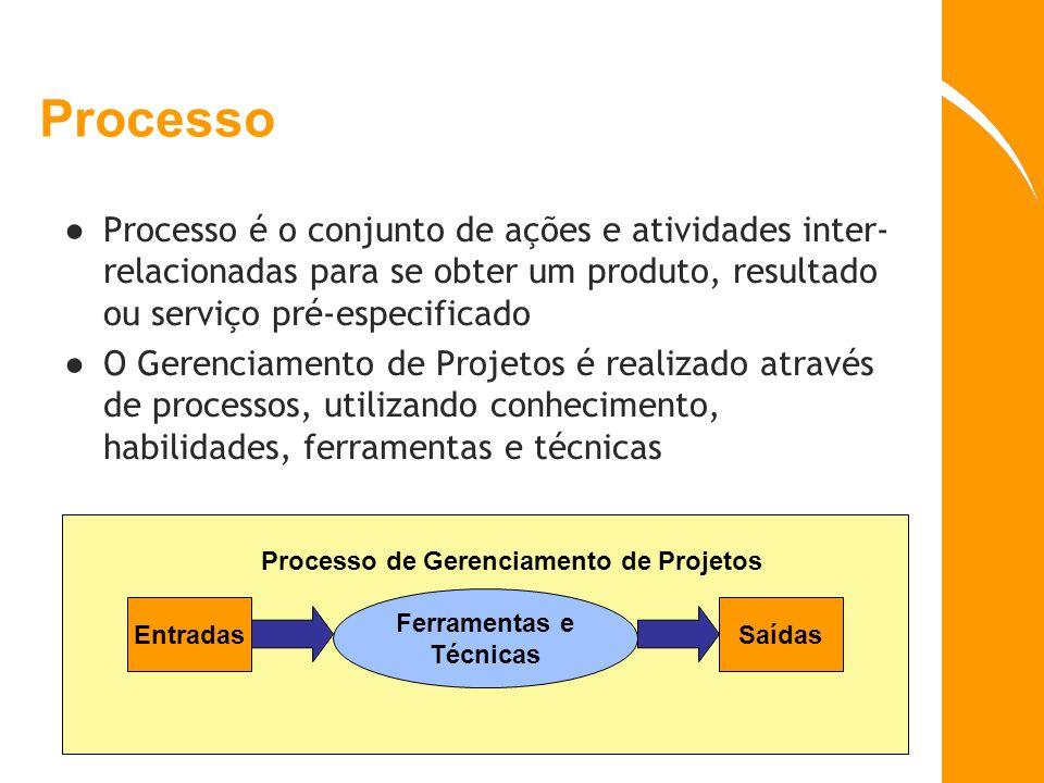 Processo Processo é o conjunto de ações e atividades inter- relacionadas para se obter um produto, resultado ou serviço pré-especificado O Gerenciamen
