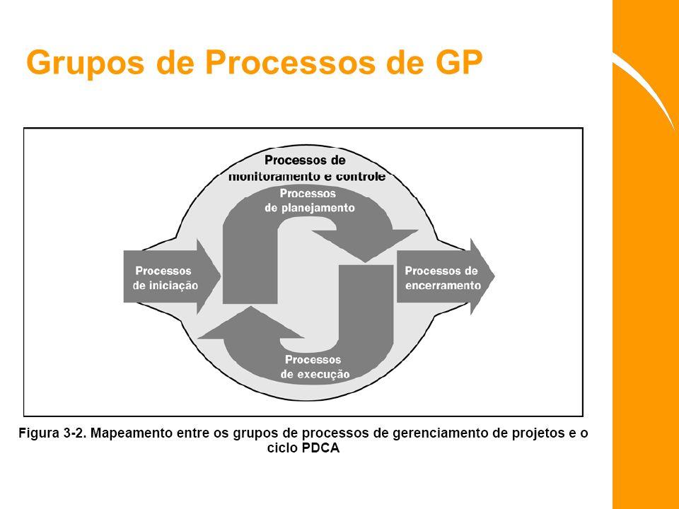Grupos de Processos de GP