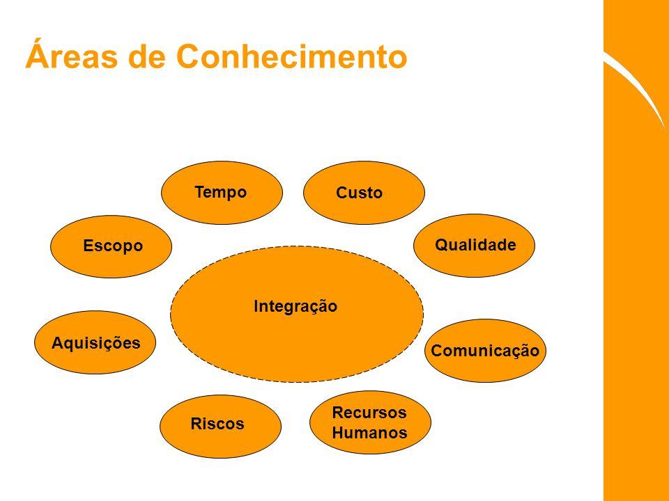 Áreas de Conhecimento Escopo Custo Tempo Qualidade Comunicação Recursos Humanos Riscos Aquisições Integração