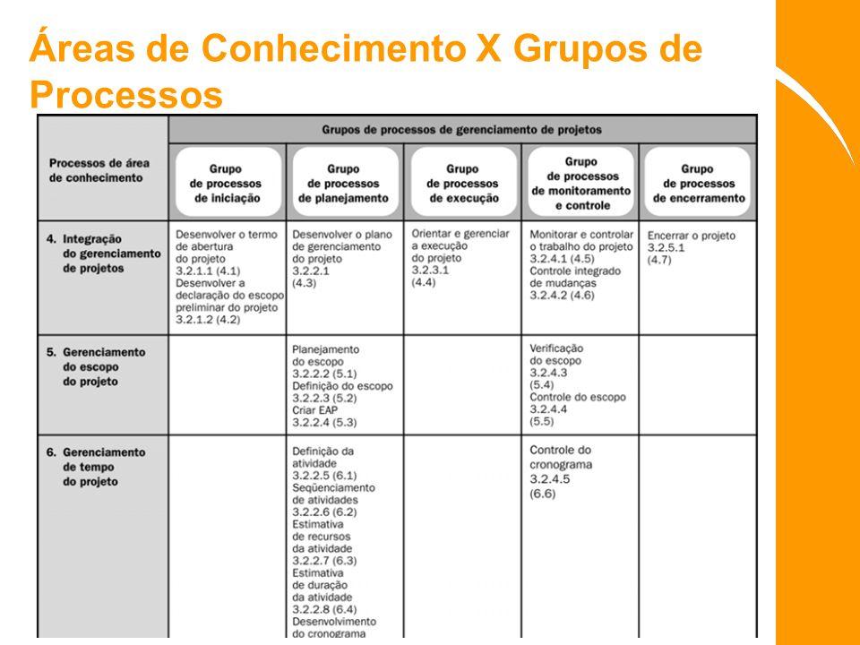Áreas de Conhecimento X Grupos de Processos