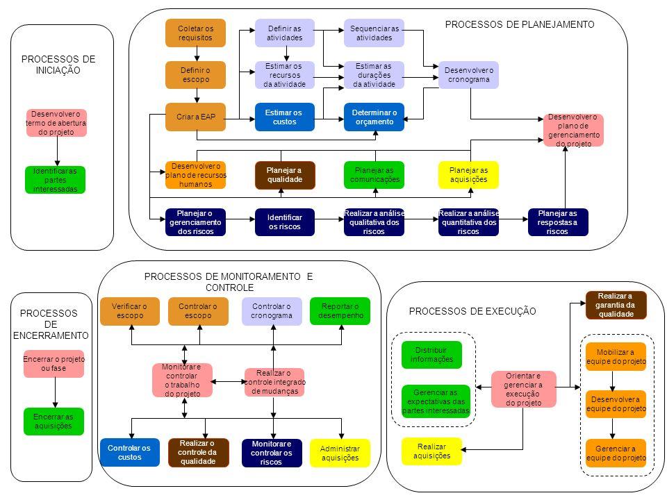 Desenvolver o termo de abertura do projeto Desenvolver o plano de gerenciamento do projeto Orientar e gerenciar a execução do projeto Monitorar e cont
