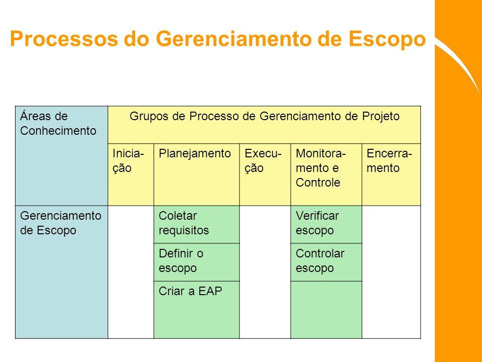 Processos do Gerenciamento de Escopo Áreas de Conhecimento Grupos de Processo de Gerenciamento de Projeto Inicia- ção PlanejamentoExecu- ção Monitora-