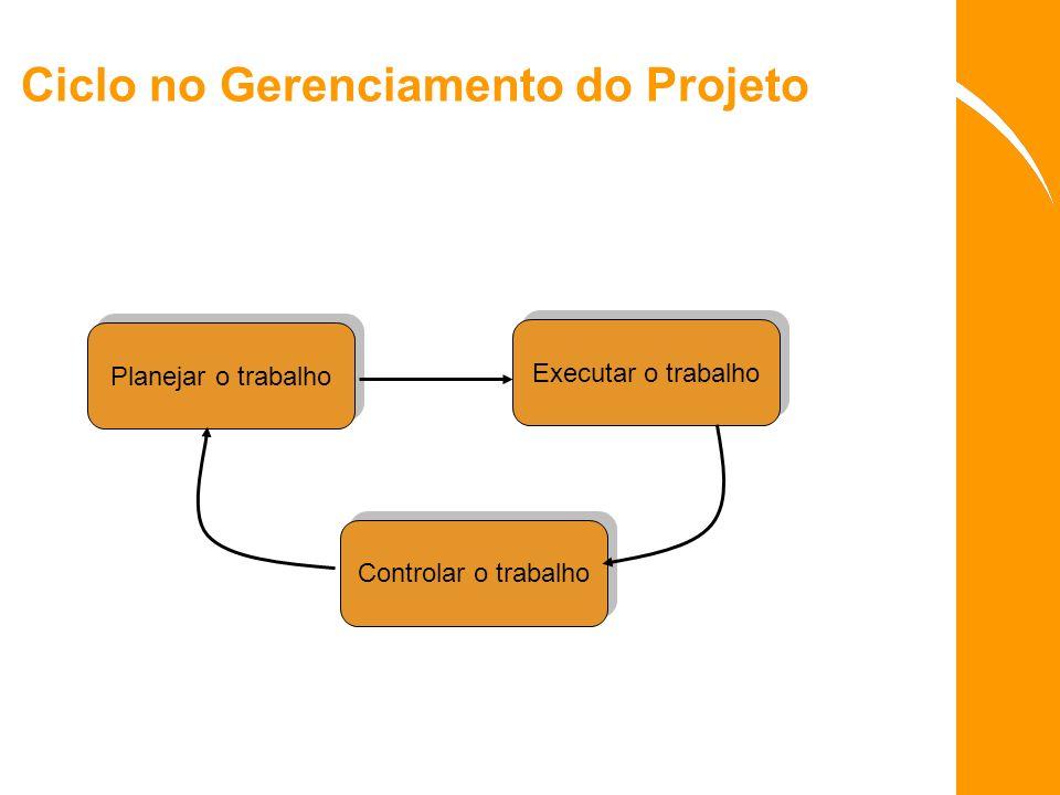 Ciclo no Gerenciamento do Projeto Planejar o trabalho Executar o trabalho Controlar o trabalho