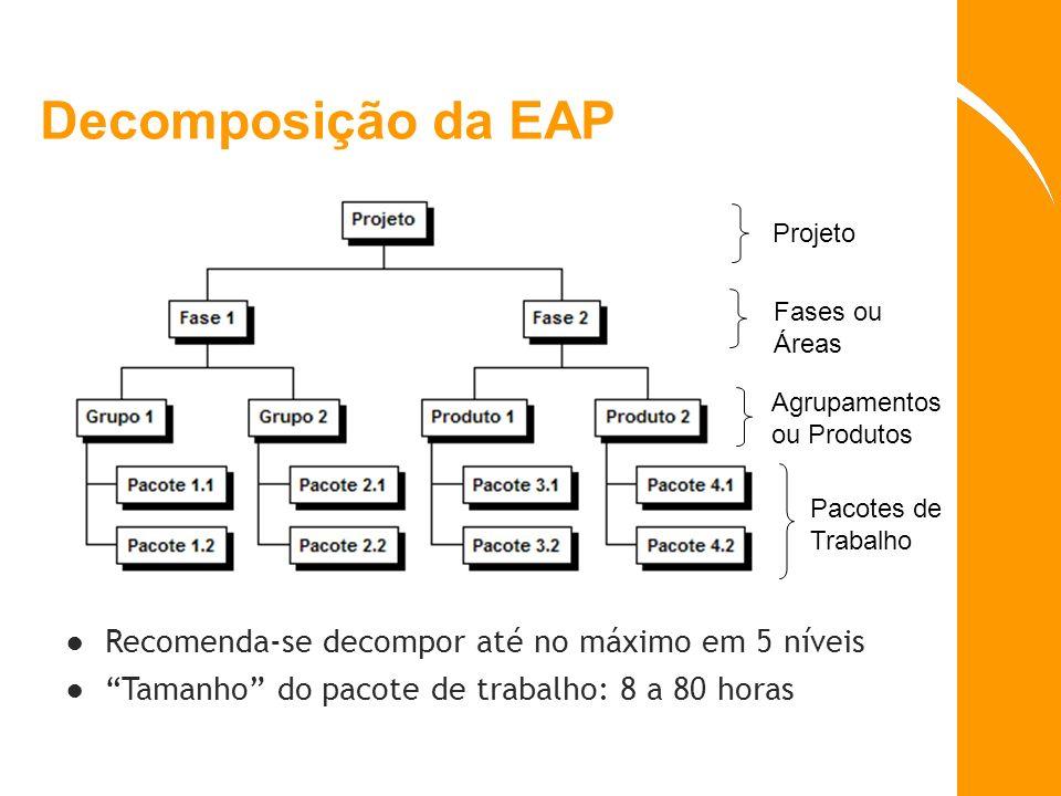 Decomposição da EAP Projeto Fases ou Áreas Agrupamentos ou Produtos Pacotes de Trabalho Recomenda-se decompor até no máximo em 5 níveis Tamanho do pac