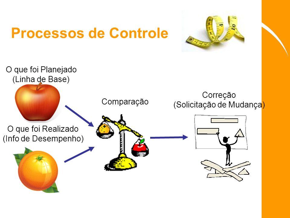 Processos de Controle O que foi Planejado (Linha de Base) O que foi Realizado (Info de Desempenho) Comparação Correção (Solicitação de Mudança)